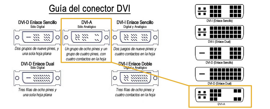 Adaptador de Video DVI-A 17 Pines a VGA DB15 - Gris