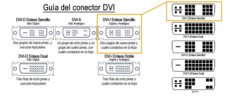 Cable Video Digital DVI-I Enlace Sencillo (Single Link) - 1,8 m
