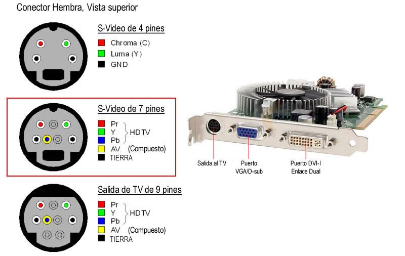 Cable Adaptador Svideo 4 RCA Componente